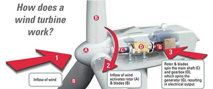 Wind is a form of solar energy. Winds are caused by the uneven heating of the atmosphere by the sun, the irregularities of the earth's surface, and rotation of the earth. Wind Turbines conve...